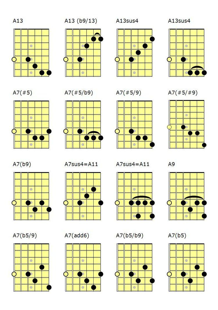 Pin en tabla de acordes