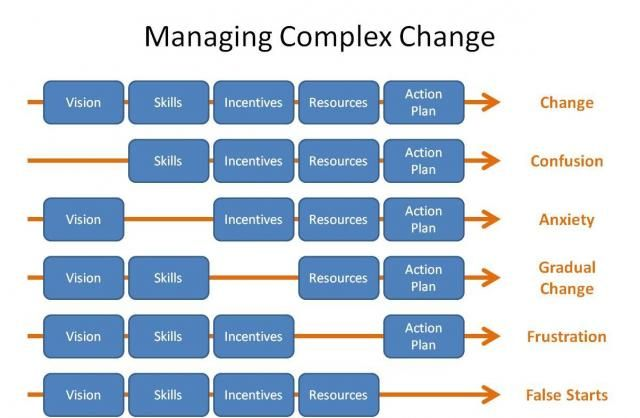 Managing Complex Change Professional Development Pinterest - change management plan
