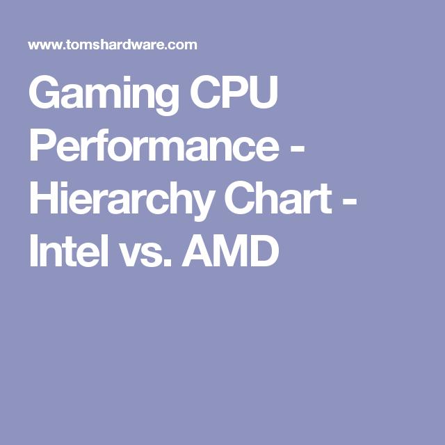 Gaming Cpu Performance Hierarchy Chart Intel Vs Amd