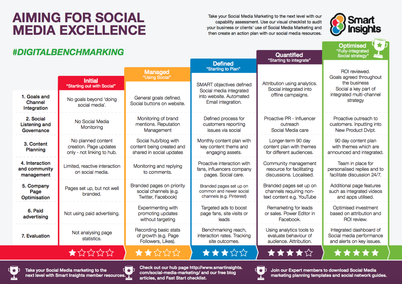 Add Value To Your Social Media Posts With Variance For Example If You Share A Post A Social Media Planning Social Media Marketing Plan Social Media Marketing
