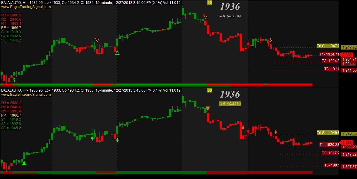 Buy Sell Signal Software For Indian Stock Market – Trading Stocks Can Be Fun For Everyone