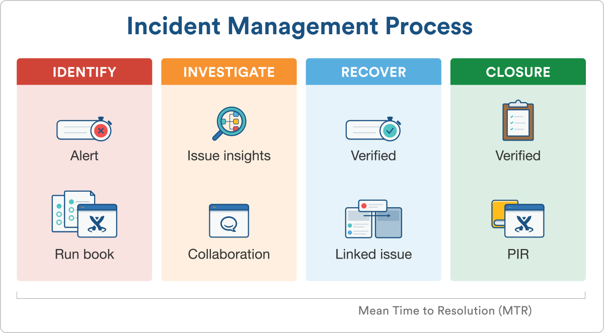 4 Ways To Use Knowledge Management For Itil Processes Work Life By Atlassian Knowledge Management Incident Report Report Template