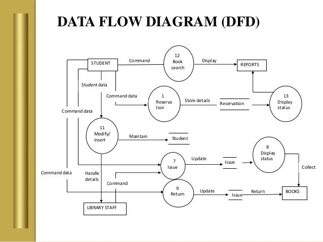 Data flow diagram dfd update command issue books 7 issue 8 display data flow diagram dfd update command issue books 7 issue 8 display statusupdate collect ccuart Images