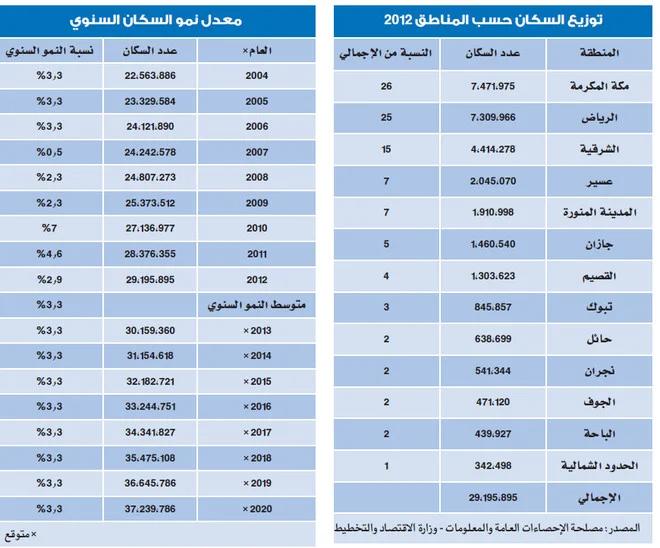 عدد سكان الرياض ٢٠٢٠ Google Search Periodic Table