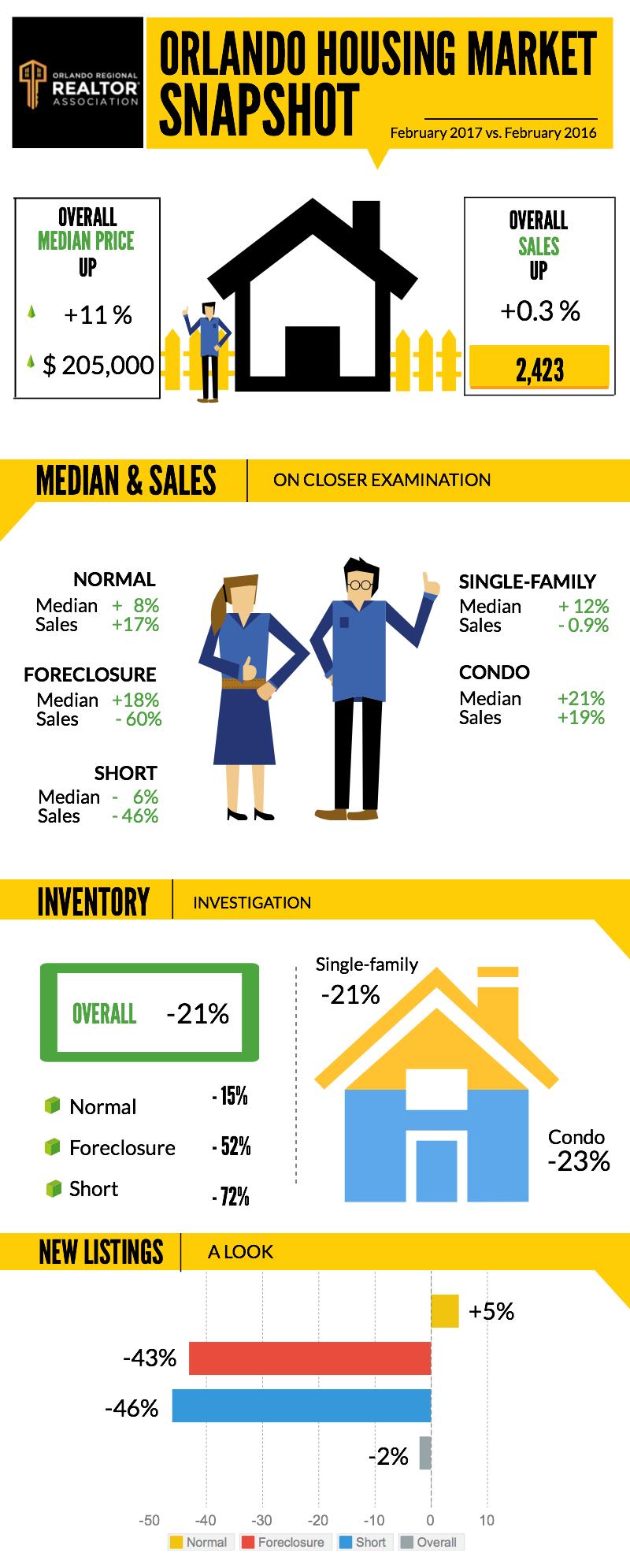 ORRA's 2017 Orlando housing market snapshot infographic