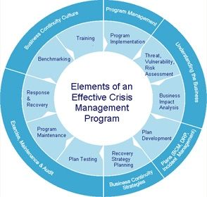 Crisis Management  Crisis Management Plan  Tactical Management