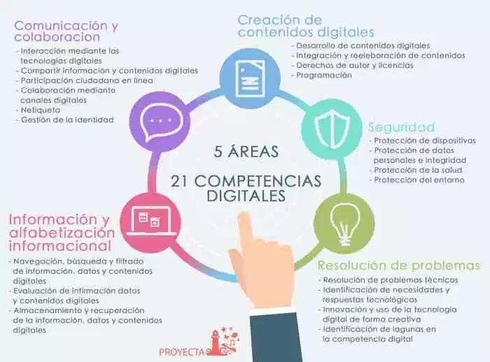 21 Competencias Digitales Para Profesores Y Estudiantes Artículo Competencias Digitales Modelos De Enseñanza Aprendizaje