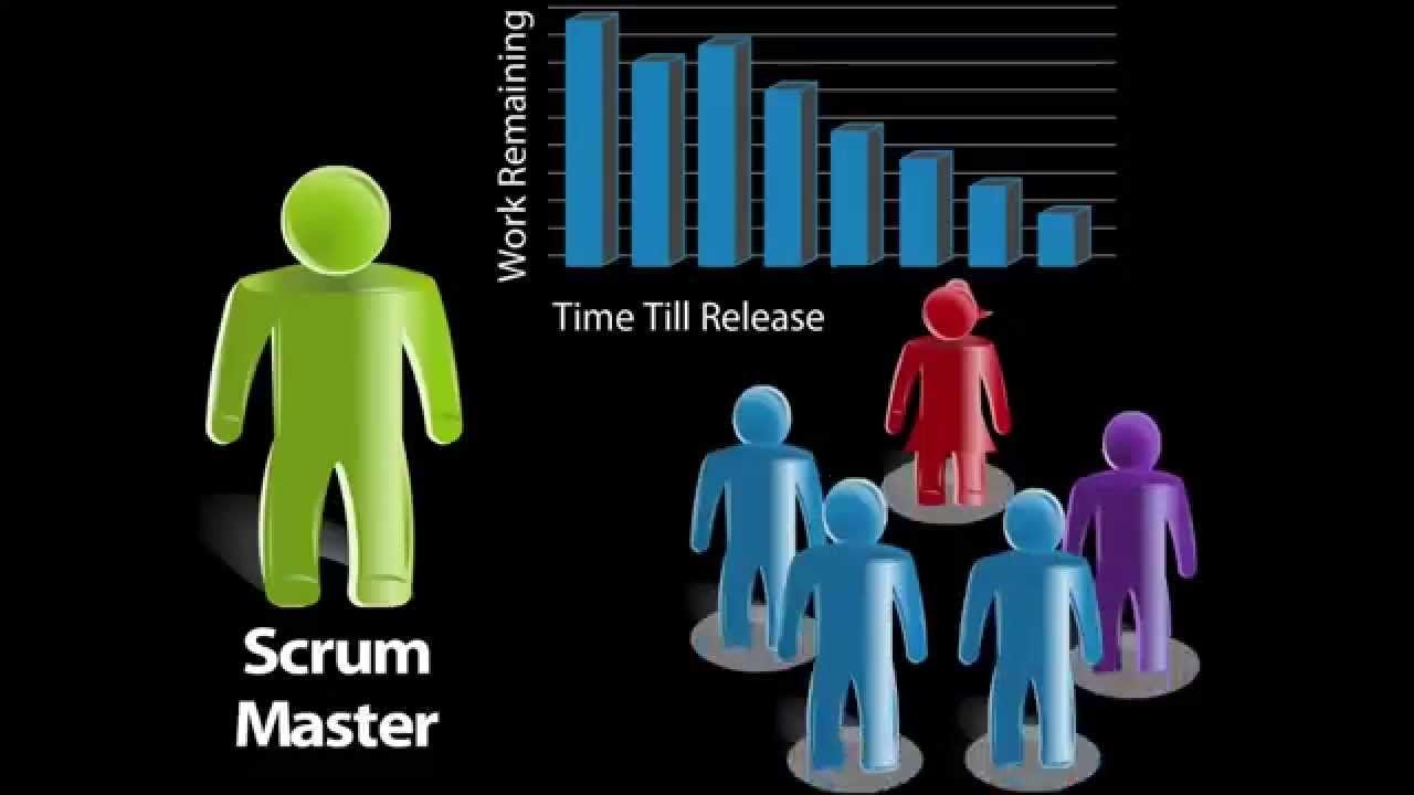 Intro to agile scrum in under 10 minutes agile scrum