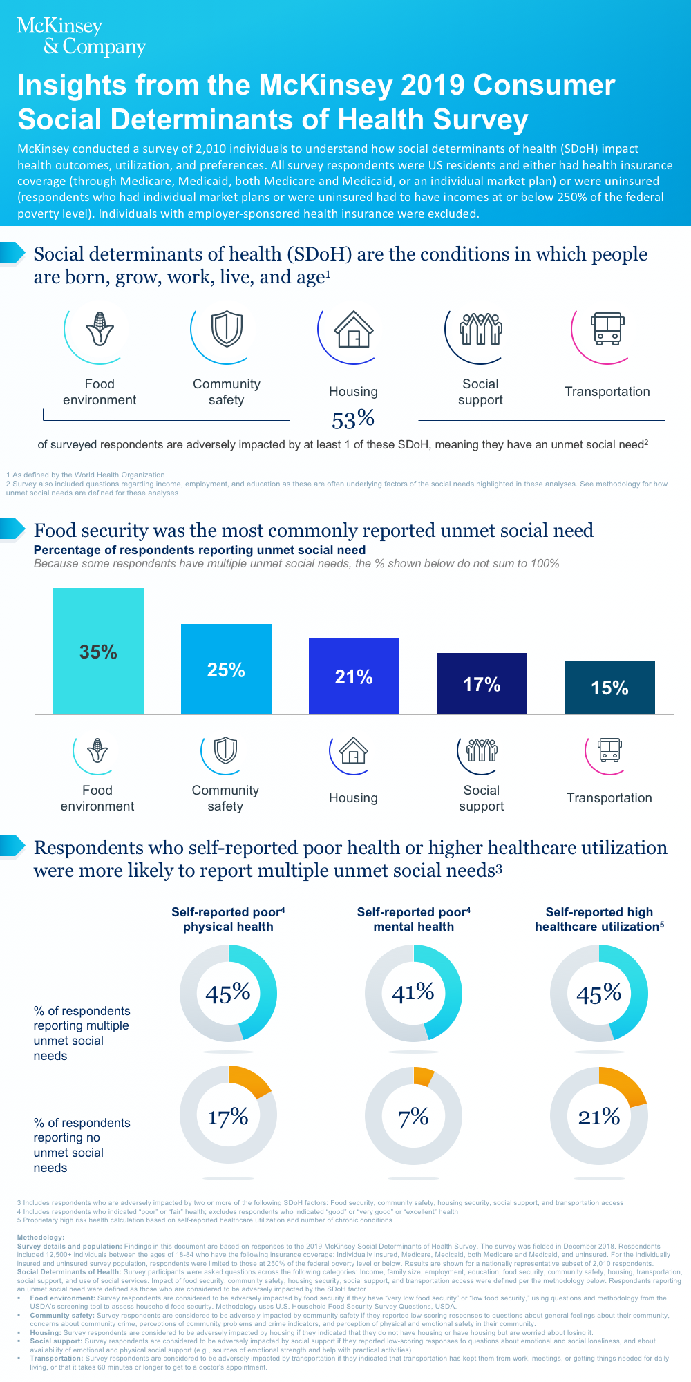 Insights From Mckinsey S Consumer Social Determinants Of Health Survey Mckinsey Social Determinants Of Health Social Work Practice Health
