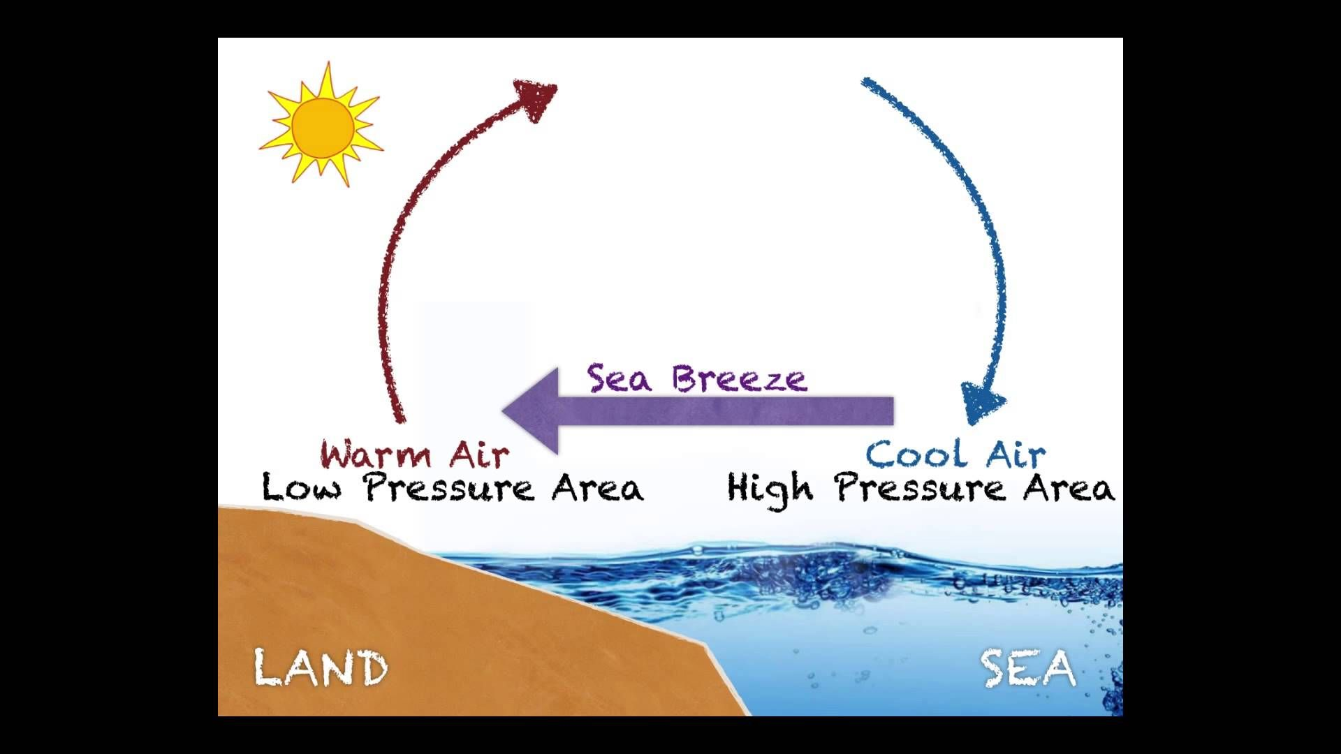 A Video Lesson On Sea Vs Land Breeze Ms Ess2 5 Ms Ess2 6