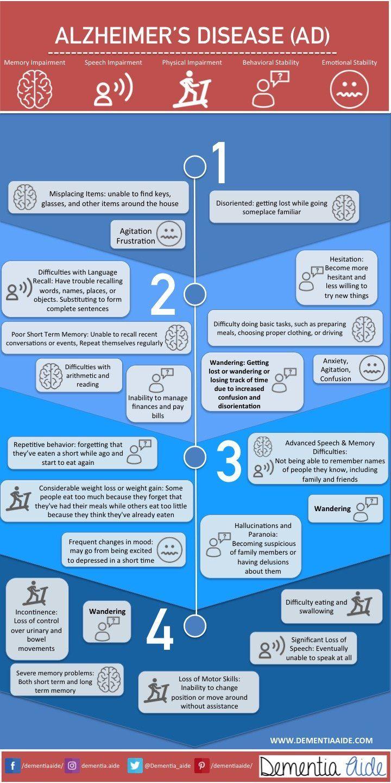 Alzheimer's Disease: A Quick Guide