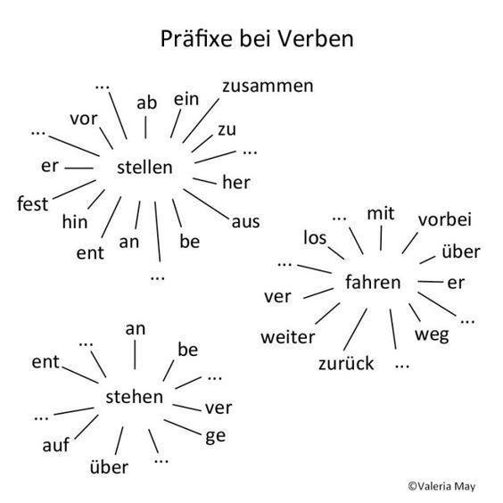praefixe bei verben aktivit ten 5 senioren deutsch lernen deutsch und deutsche grammatik. Black Bedroom Furniture Sets. Home Design Ideas