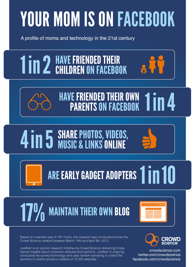 Your Mom Is On Facebook Social Media Infographic Infographic
