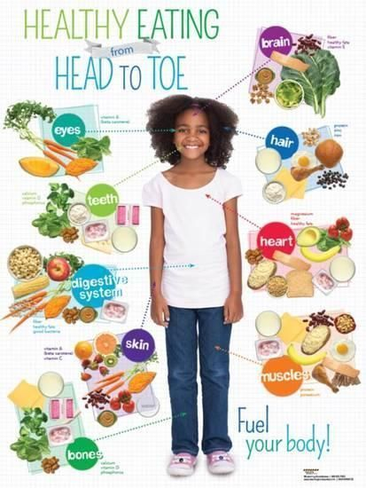 Kid Healthy Eating Head to Toe Poster Posters at AllPosters.com #kidsnutrition