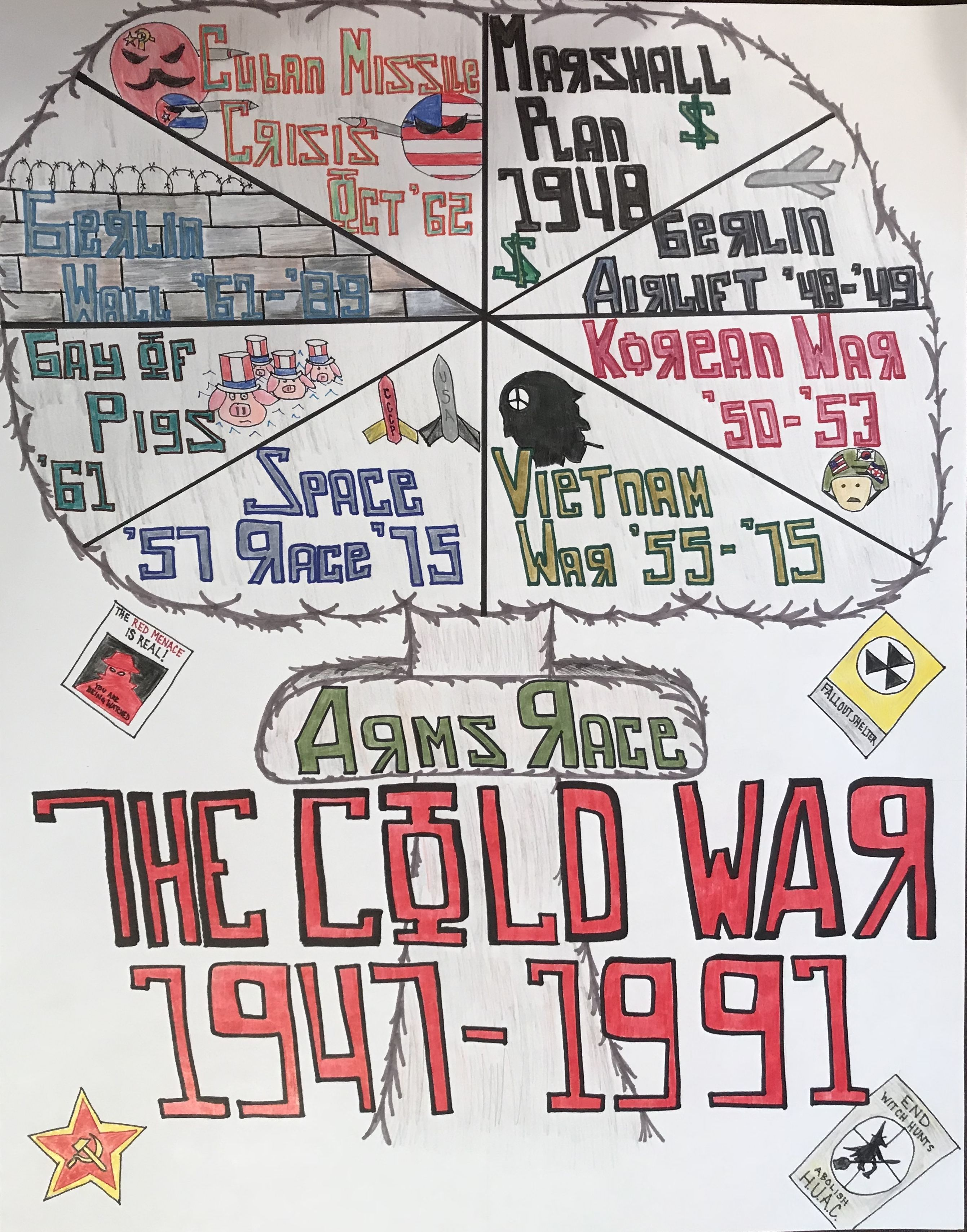 Anchor Chart To Review The Cold War For Us History