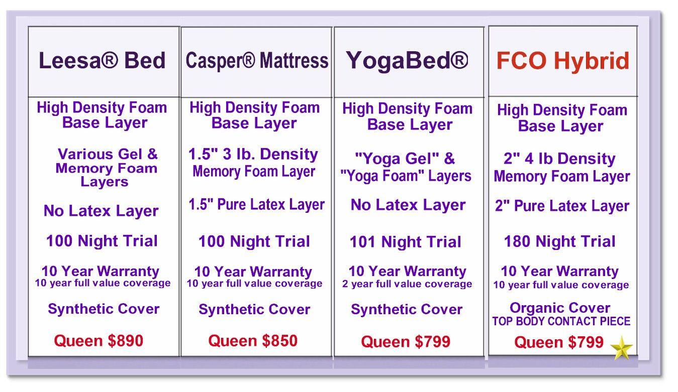 Mattress comparison chart Home Pinterest Memory foam