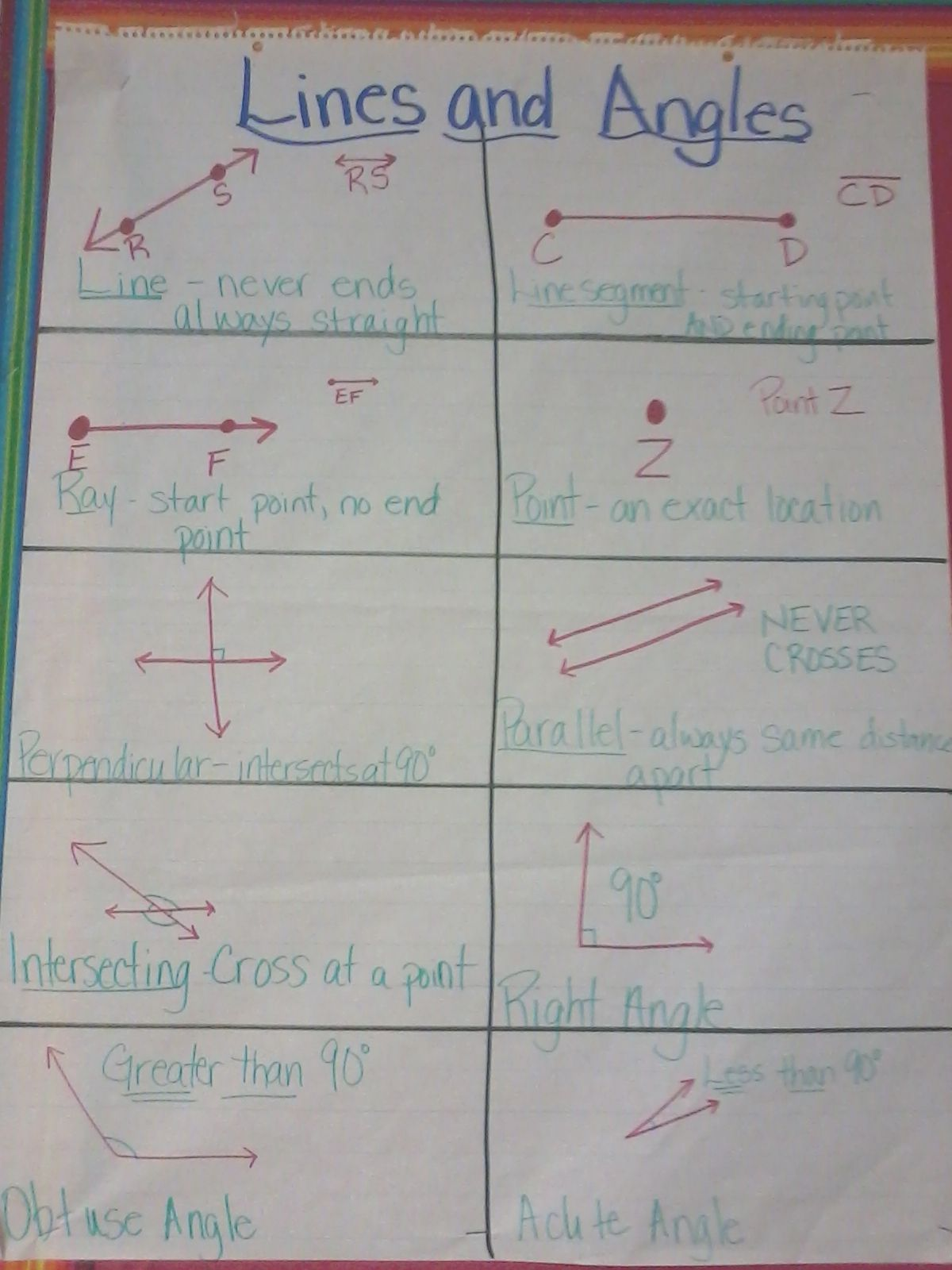 Line Of Symmetry Anchor Chart
