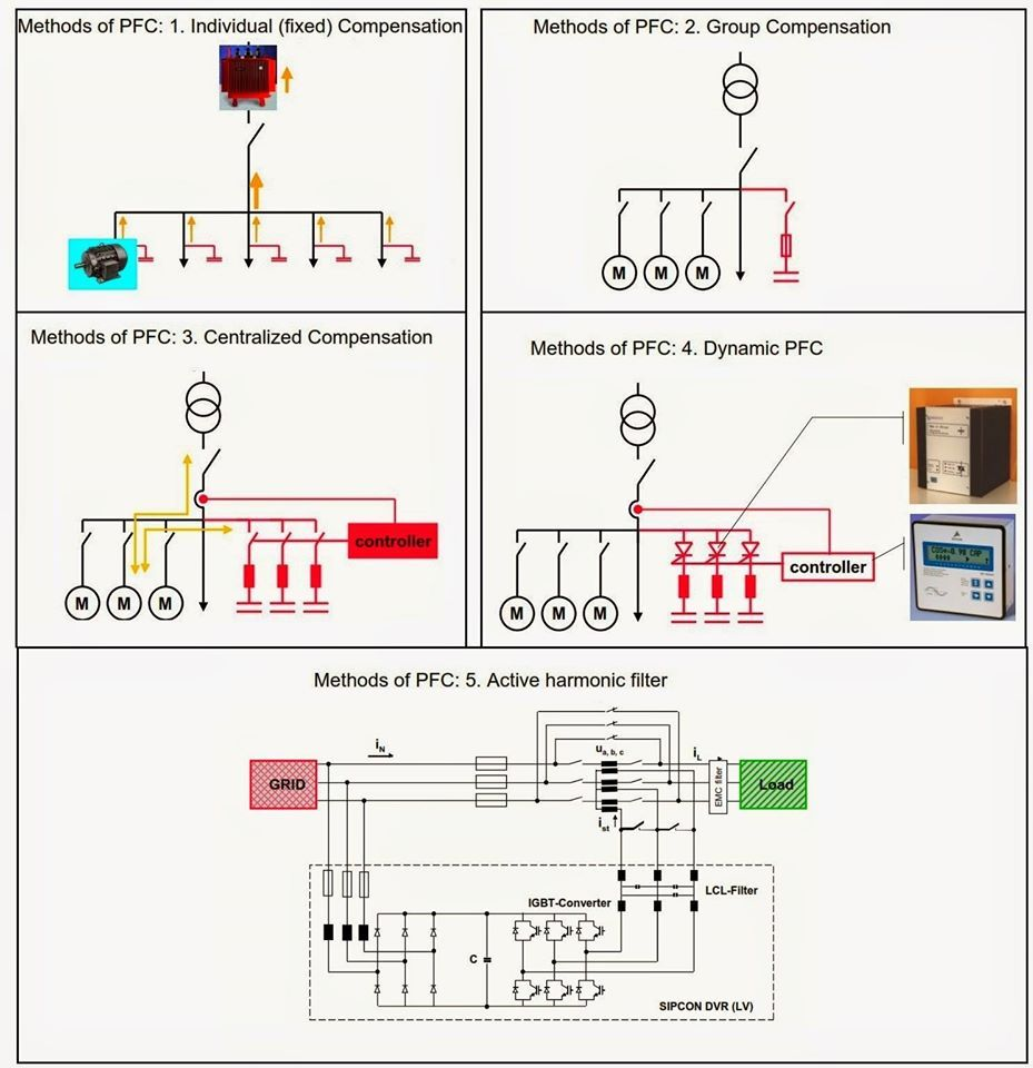 Power Factor Correction Method Engineering Concepts Pinterest In Electrical Wiring Installation Technology