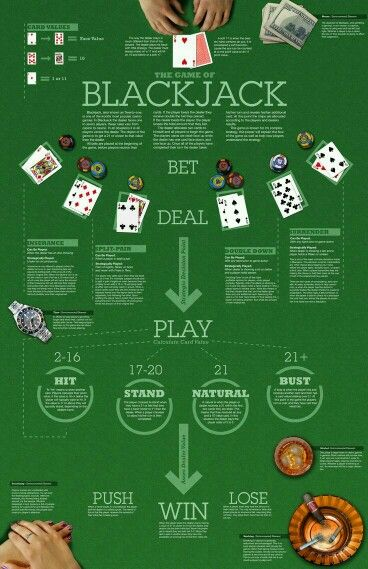 Blackjack Casino Rules