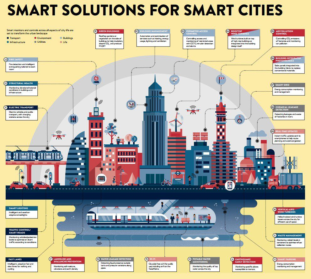 Smart Solutions For Smartcities Infographic Iot Iiot Industry40 Smarthome Ai Machinelearning Bigdata Mobil Smart City Smart Solutions Smart Building