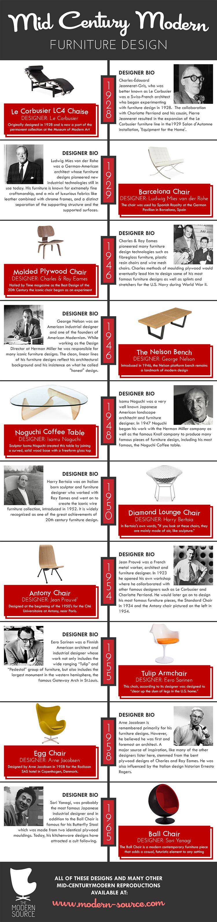 A History of Mid Century Modern Furniture Design. A History of Mid Century Modern Furniture Design   Furniture
