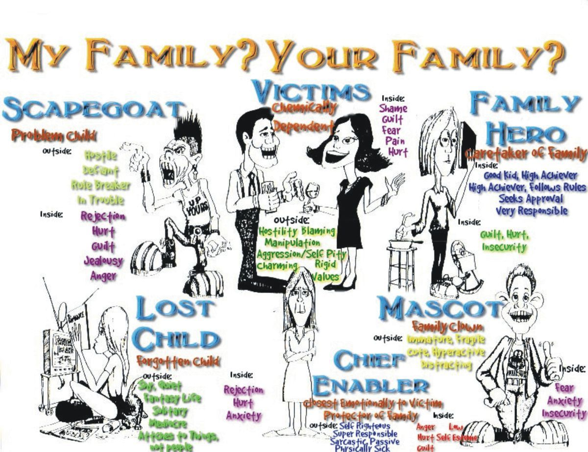 Worksheets Family Roles In Addiction Worksheets families social work pinterest dysfunctional family families