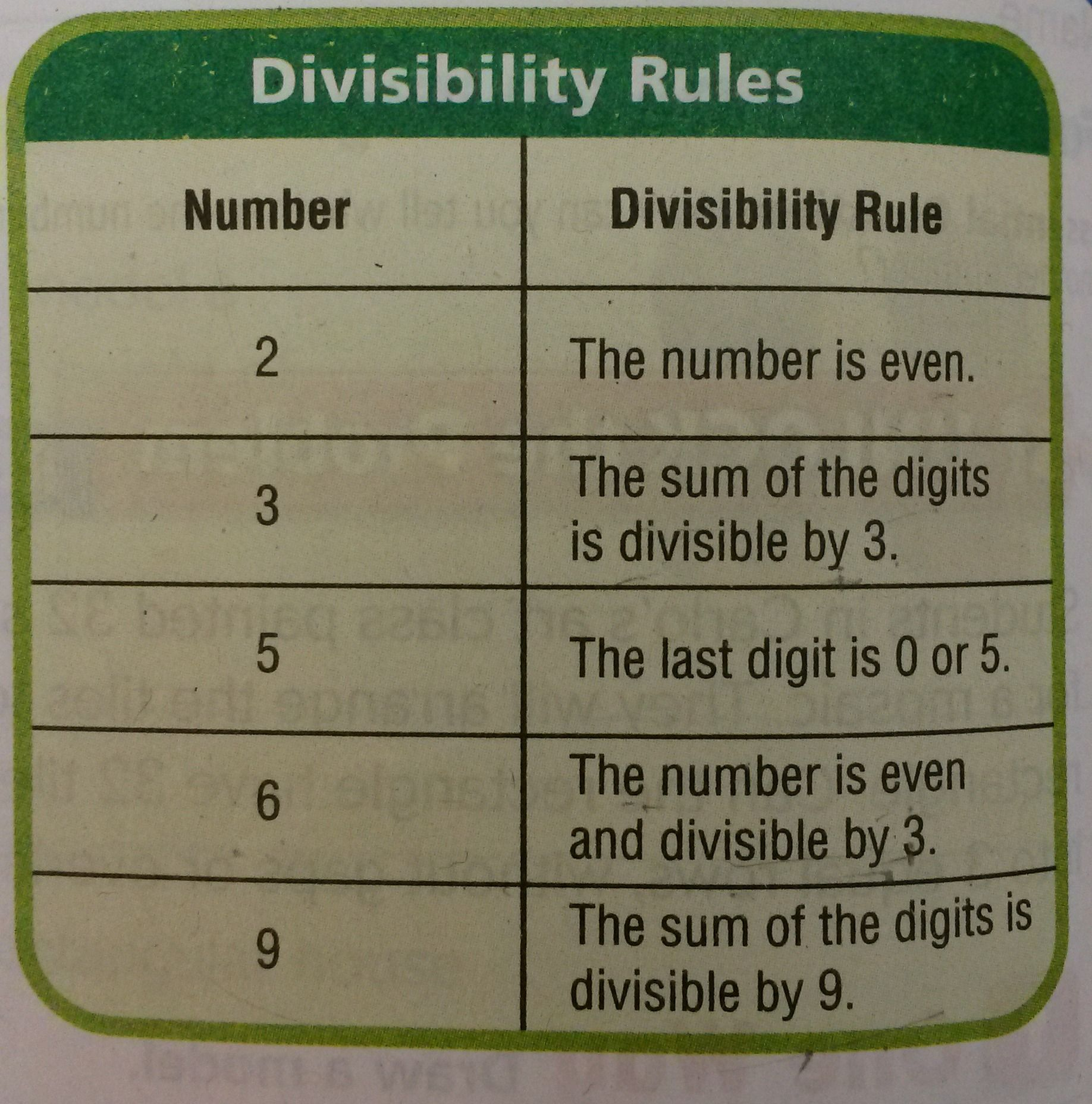 Go Math 5 2 Divisibility Rules