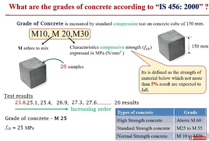This construction video tutorial explains the grades of concrete