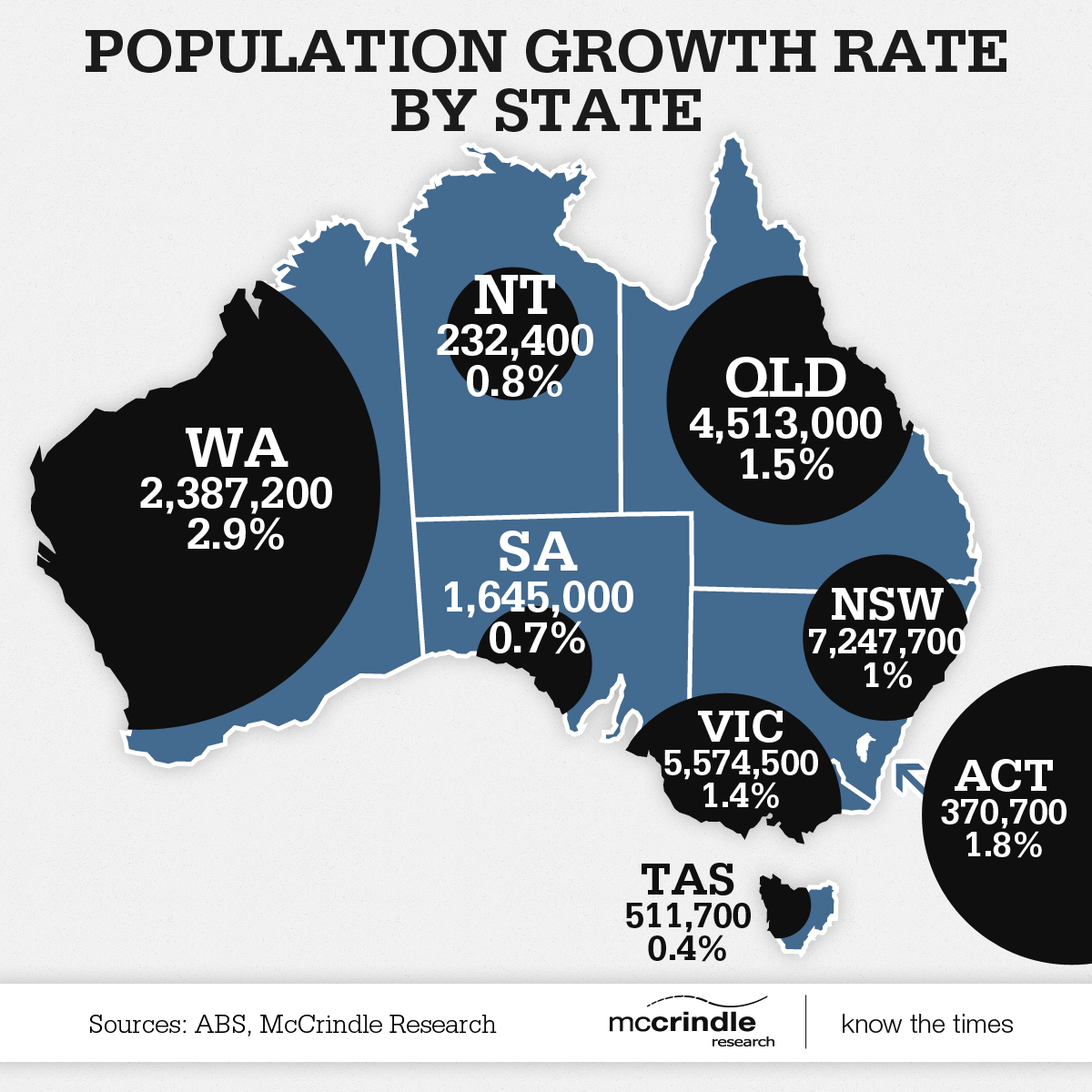 Australia S Population Growth Rates By State Infographic