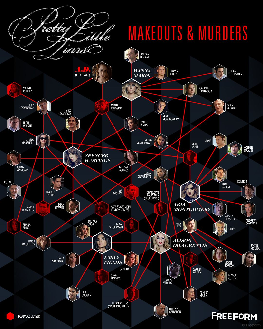 Every hookup + murder in Pretty Little Liars history has prepared us for this unveiling. Meet the only relationship chart you need to know about Rosewood. #seriesonnetflix