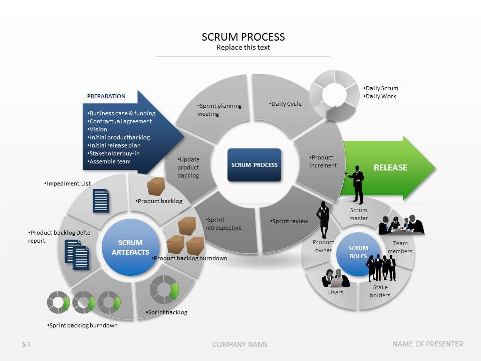 Use Our Scrum Slides For Your Planning Presentation Design