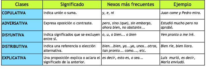 Tipos De Oraciones Compuestas Coordinadas Subordinadas Y Yuxtapuestas Con Nexos Ejemplos Tipos De Oraciones Oraciones Compuestas Subordinadas Oraciones Español