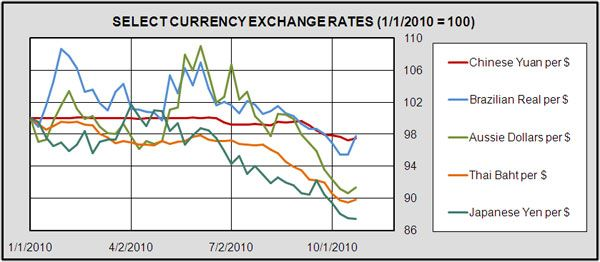 Live Currency Rates Chart