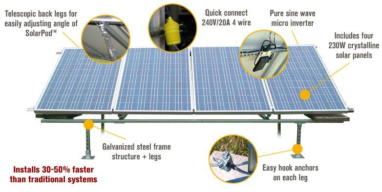 Features For Solarpod Crystalline Solar System 1200 Watts Four 300 Watt Panels Model 1001 Solar Energy Panels Solar Panels Solar Panel Kits