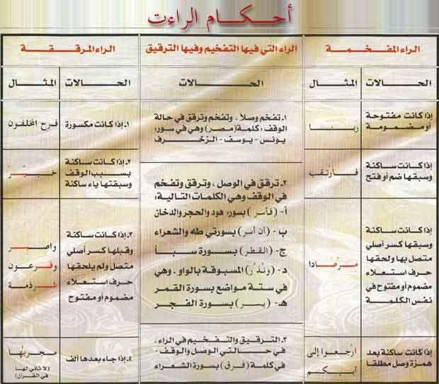 Pin By Nooony On تجويد وتحفيظ Quran Book Muslim Book Learn Quran