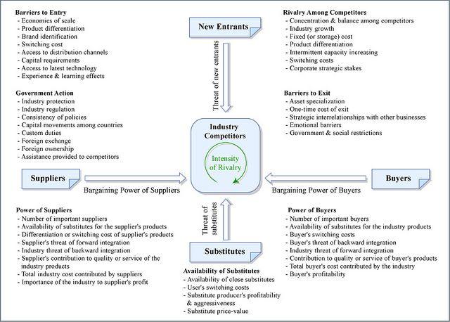 Marketing Model: Porter's Five Forces | Marketing | Pinterest ...