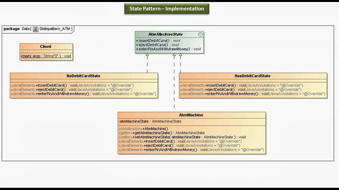 Singleton Design Pattern In Java Custom Inspiration