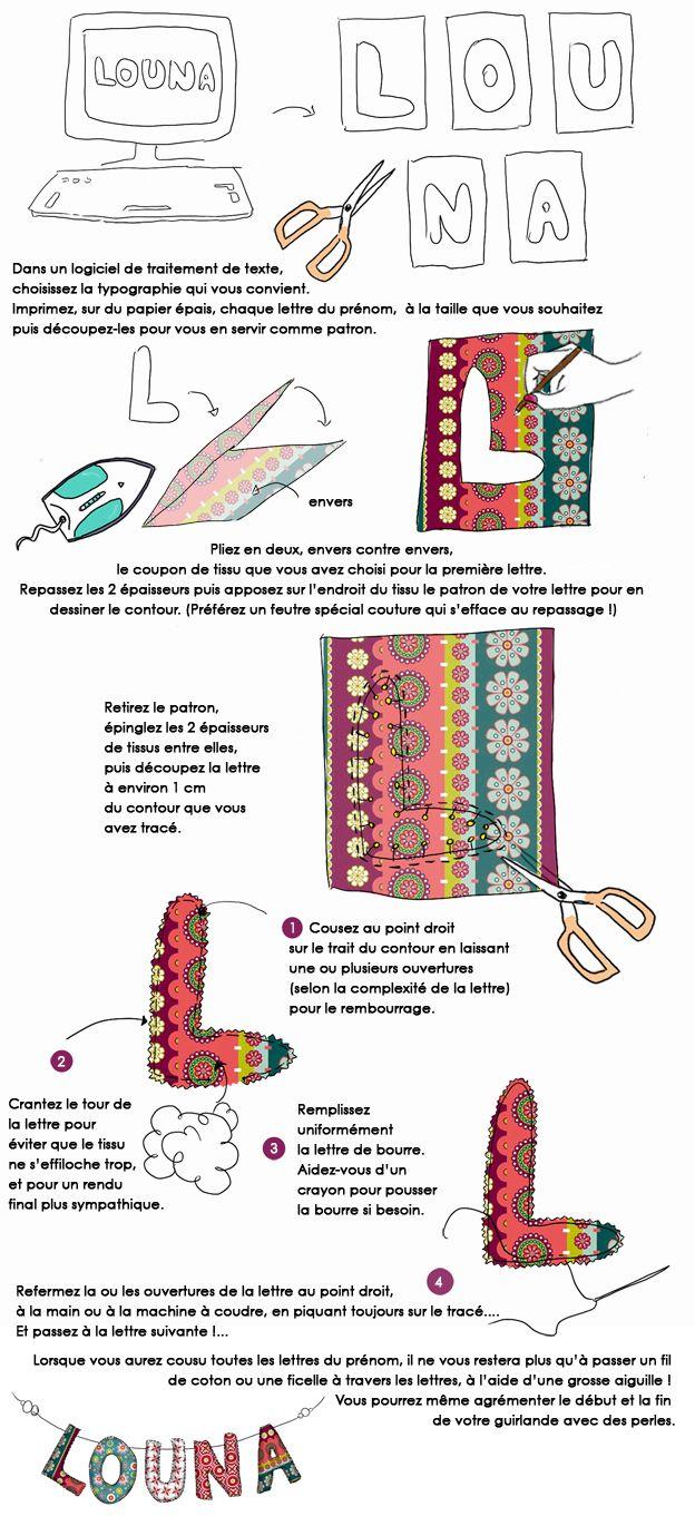 En Dessin Confectionnez Des Lettres En Tissu Pour Une Guirlande Au Prenom De Votre Enfant Lettres En Tissu Couture Piece Projets De Couture