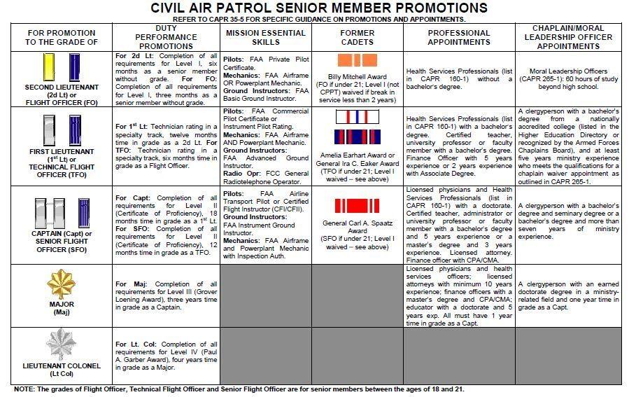 Image result for civil air patrol rank insignia Civil
