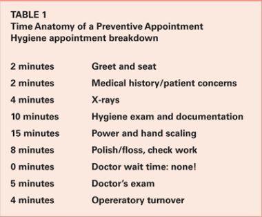 Zahnpflege und Zeitmanagement hier ist die Uhr König   – Produtos de higiene bucal