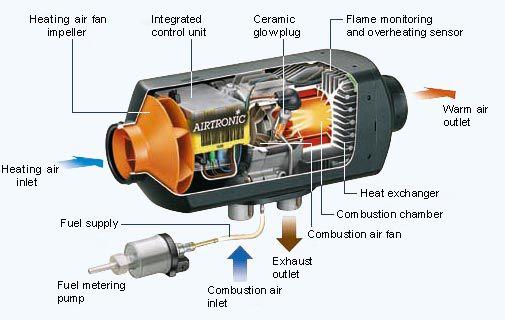 Eberspacher Diesel Heater  sc 1 st  Pinterest & Eberspacher Diesel Heater | Cars Trucks u0026 Motorcycles | Pinterest ...