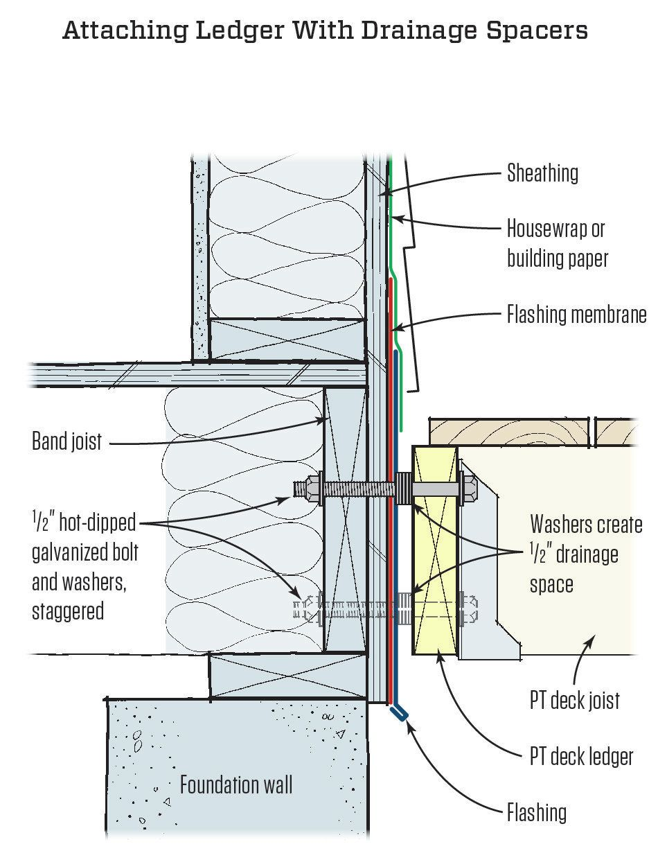 Deck Ledger w washers to create drainage space to PT deck ledger ...