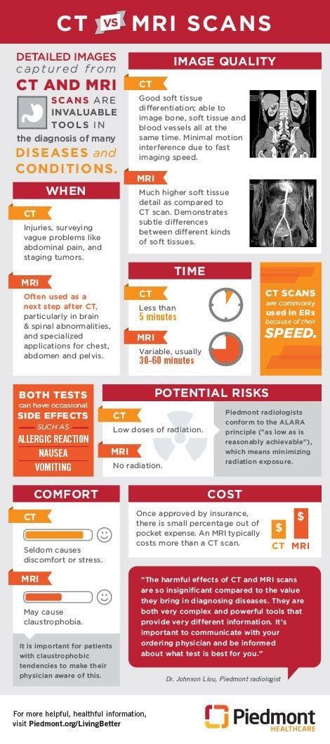 Pin by Kim Schmidt on HEALTH Diagnostic imaging, Medical