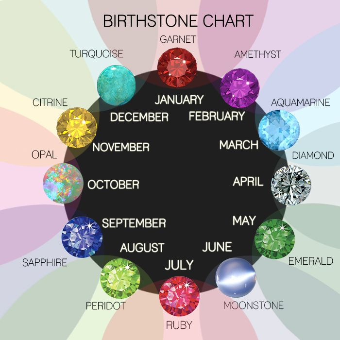 Birthstone Guide By Month Color Chart \u2013 newscellarinfo