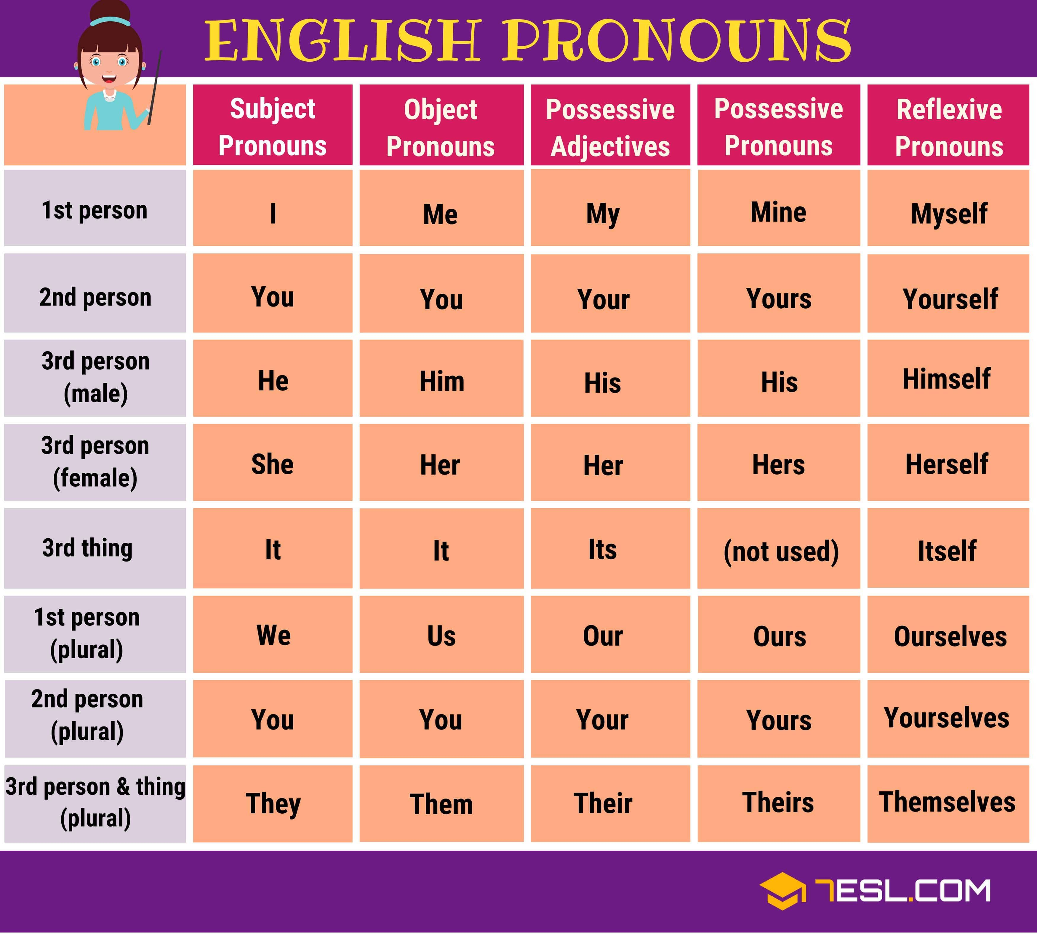 Pronoun: Definition, Rules, List Of Pronouns With Examples - 7 E S L |  English pronouns, List of pronouns, Teaching english grammar
