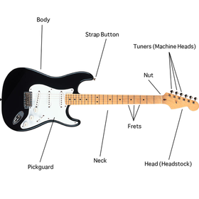 How To Play Guitar For Beginners Free Online Lessons
