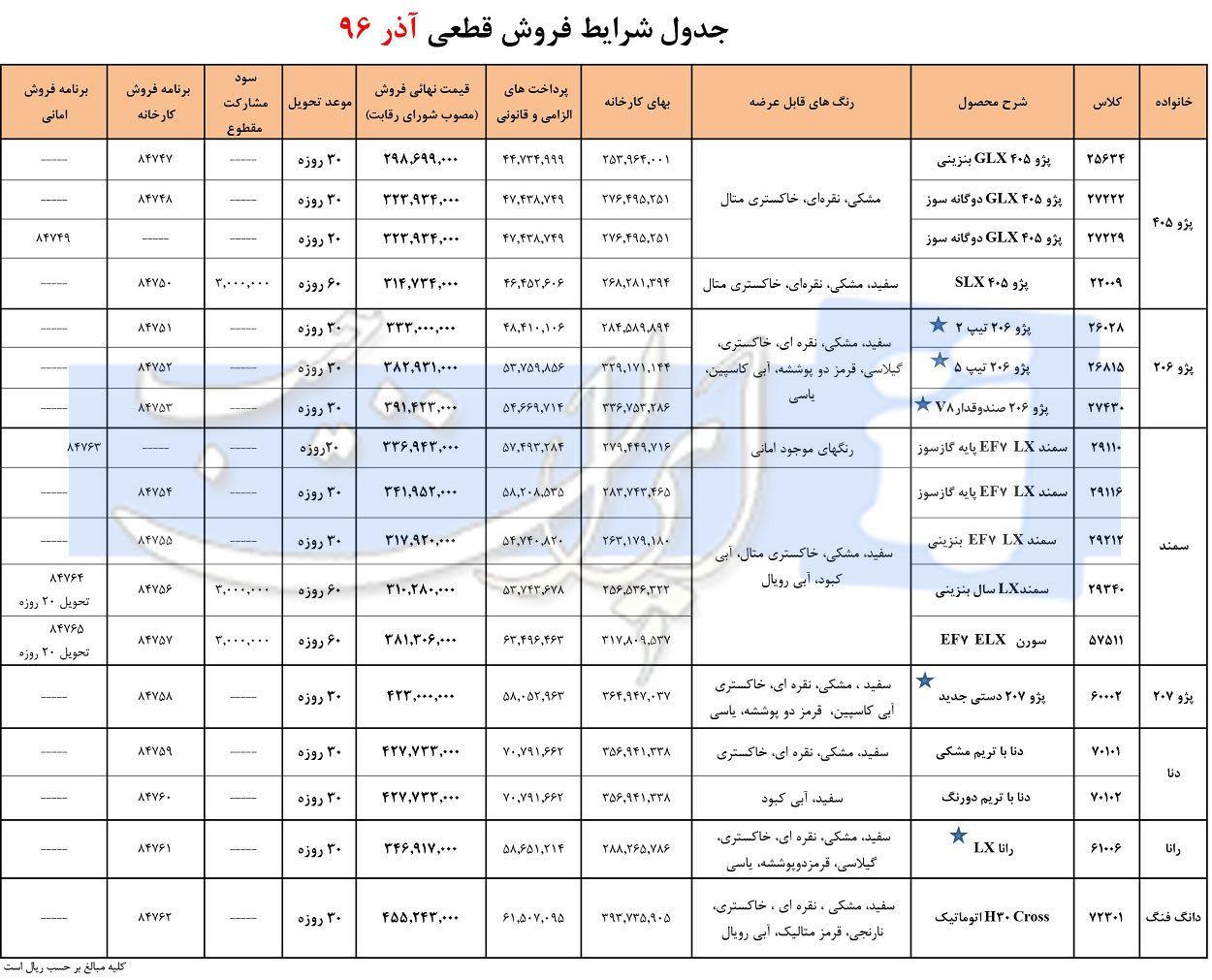 طرح جدید فروش فوری و قطعی محصولات ایران خودرو آذر 96