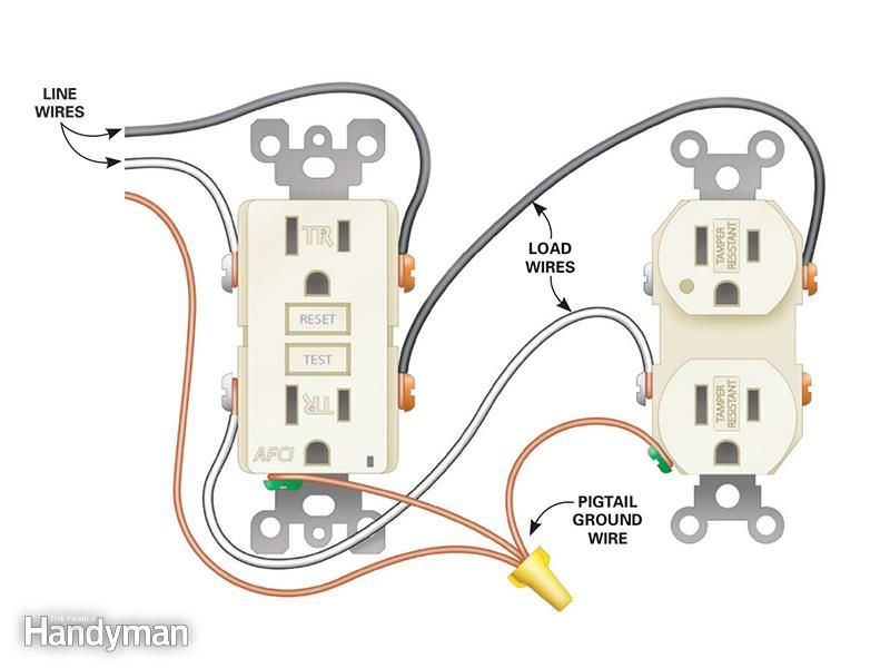 how to install electrical outlets in the kitchen home improvement rh pinterest com wiring an outlet and switch wiring an outlet and switch
