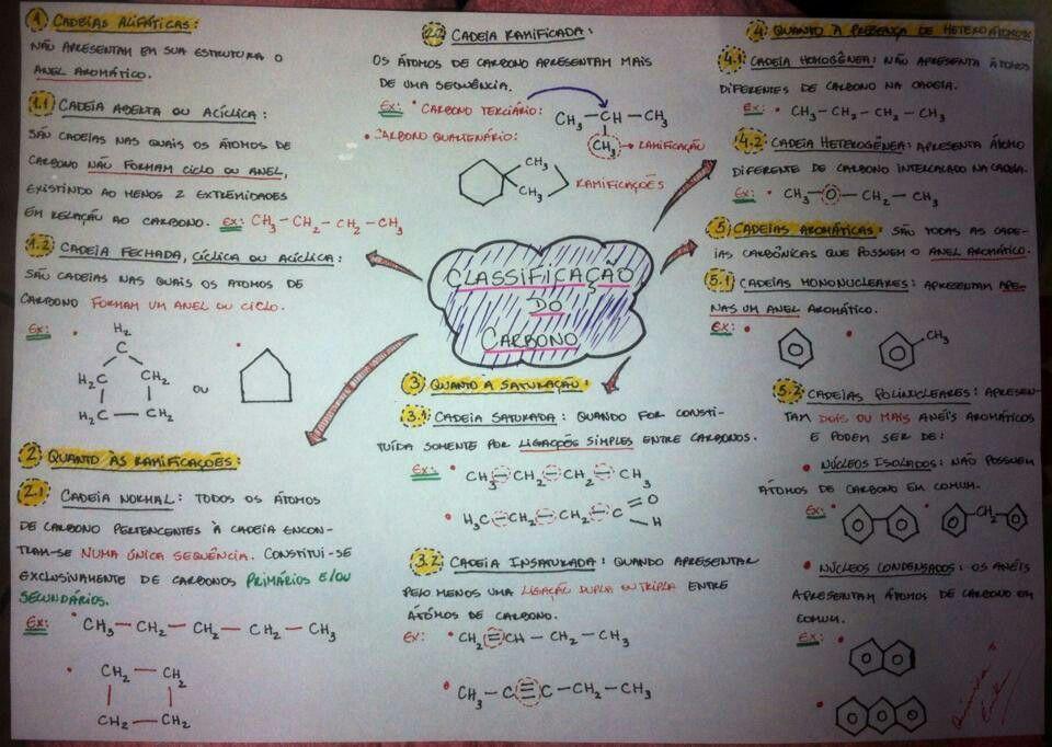 Pin de Selma Simões em química enem Quimica enem