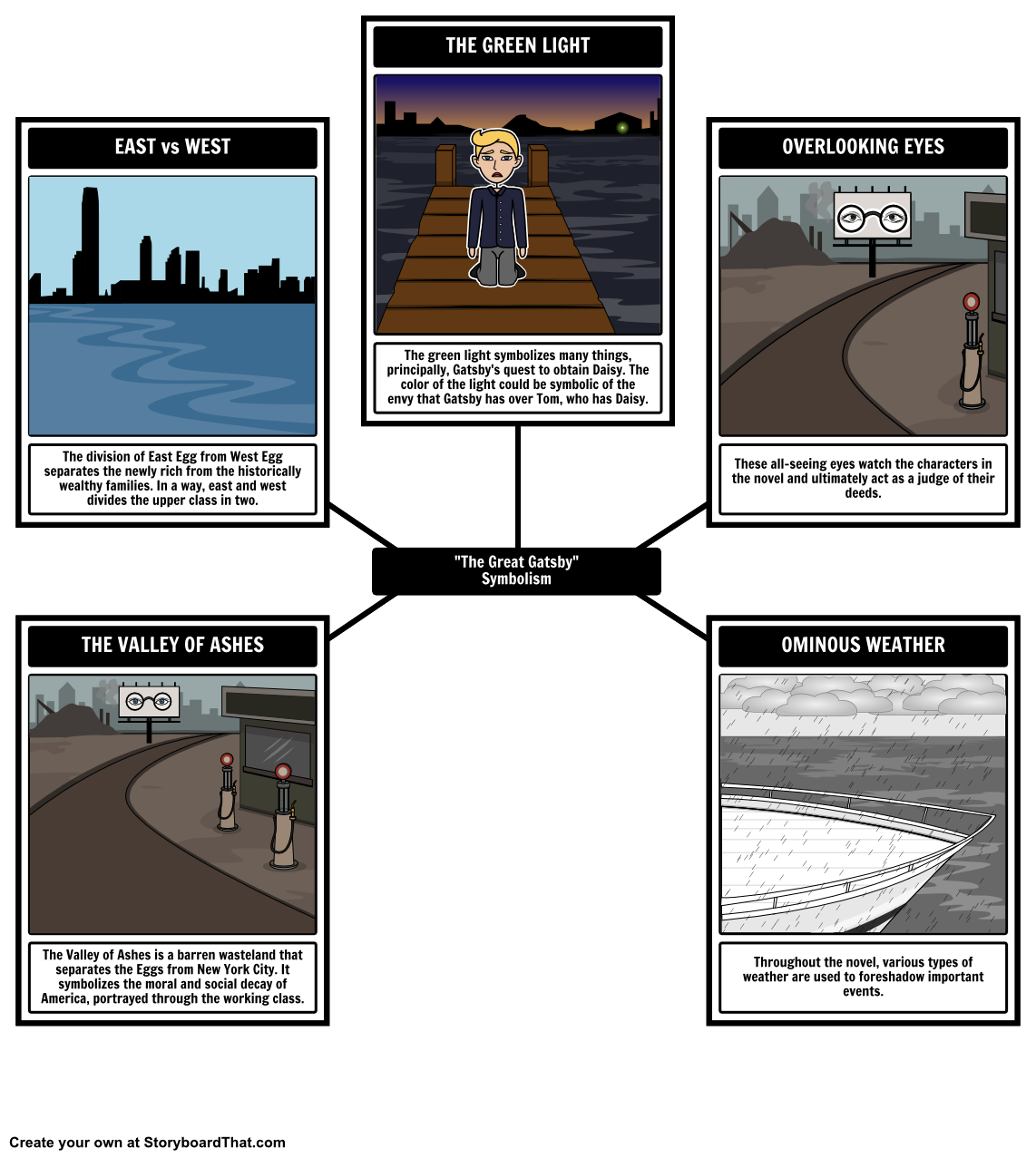 the great gatsby chapter ii about half way between west egg here is our symbolism storyboard for the great gatsby made using our new spider map layout
